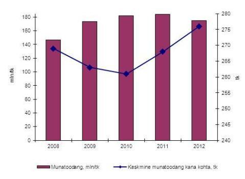 Munatoodang kokku ja keskmiselt kana kohta aastatel 2008-2012. Allikas: Statistikaamet