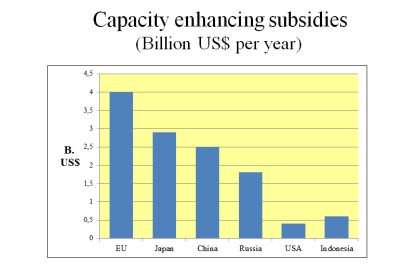 EL ja teiste riikide kalandustoetused
