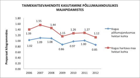 Hoolimata sellest, et nii 2007. kui 2010. ja 2011. aasta on trendikõveral kerge jõnksuga kasvuaastad, siis viimase kuue aasta taimekaitsevahendite kasutamise andmed näitavad selget langustrendi.