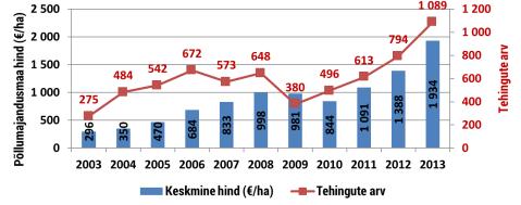Haritava maa tehingud ajavahemikul 2003-2013