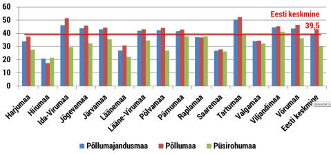 Keskmised rendihinnad, eurot/ha (2013)