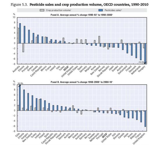 "Allikas: OECD ""Compendium of Agri-environmental Indicators"""