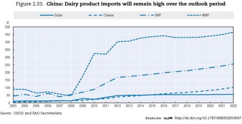 Piimatoodete tarbimine kasvab endiselt märkimisväärselt, peamiselt värskete piimatoodete osas.