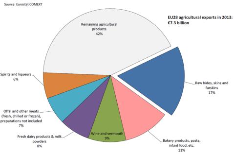 EL põllumajandustoodete Hiina ekspordi struktuur 2013. aastal