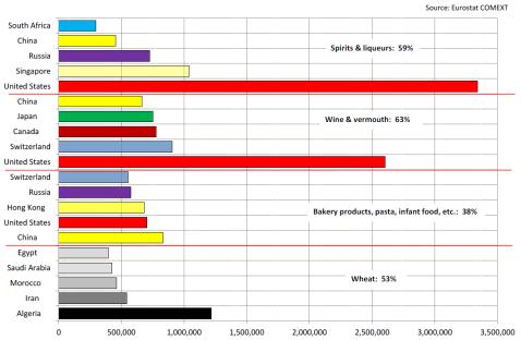ELi põllumajandussaaduste ekspordi graafik