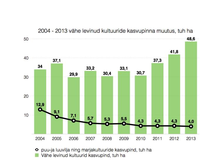 vähelevinud kultuuride kasvupind