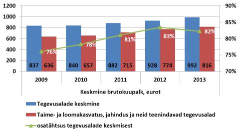 Keskmine brutokuupalk põllumajanduses. Allikas: Statistikaamet