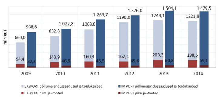Põllumajandussaaduste ja toidukaupade eksport ja import ning piima ja piimatoodete osatähtsus kaubavahetuses 2009-2014 (mln eur)