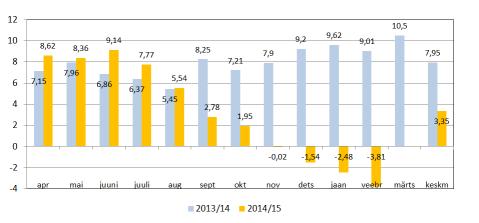Graafik: Piima tarnete muutus eelmise aastaga võrreldes kuude lõikes.