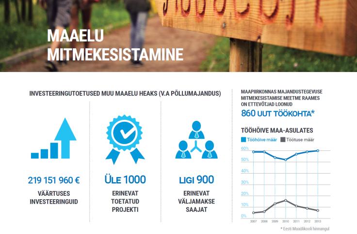 Aastatel 2007-2013 loodi maapiirkonnas majandustegevuse mitmekesistamise meetme toel juurde 860 töökohta.