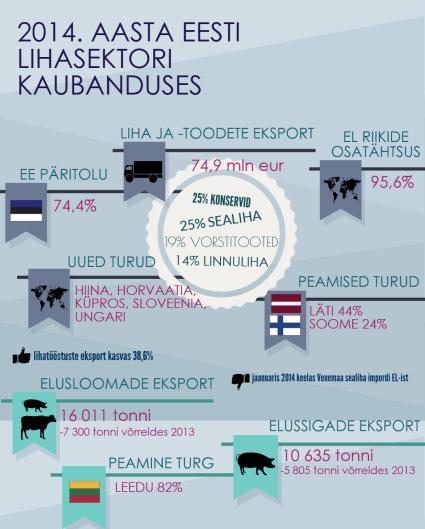 2014. aasta lihasektori kaubanduses