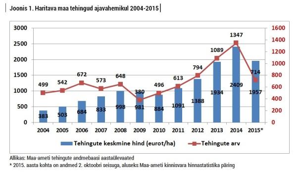 haritava maa tehingud 2004-2015