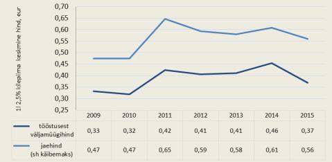 Joonis 1. 2,5%lise piima tööstusest keskmine väljamüügihind võrreldes keskmise jaehinnaga 2009‒2015 6 kuud. Allikas: TNS Emor, Maaeluministeeriumi arvutused, andmed 15.09.2015 seisuga