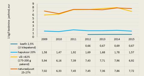 Joonis 2. Piimatoodete 1 kg/l keskmised jaehinnad 2009‒2015 6 kuud. Allikas: TNS Emor, Maaeluministeeriumi arvutused, andmed 15.09.2015 seisuga