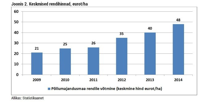 keskmised rendihinnad 2009-2014