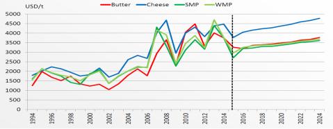 Piimatoodangu hinnaprognoosid. Allikas: OECD, FAO