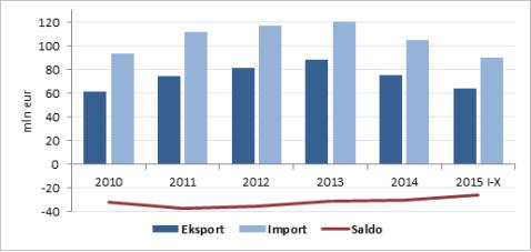 Liha ja lihatoodete eksport, import ja kaubavahetuse saldo 2010-2015 (I-X)
