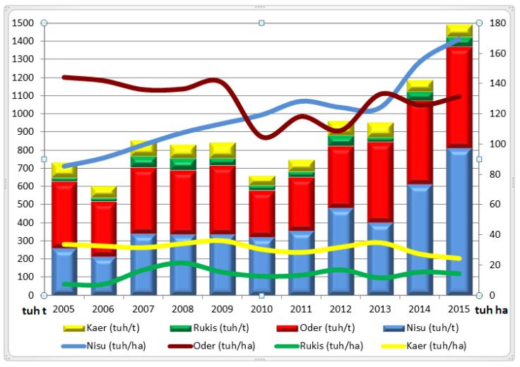 Joonis 1. Teravilja kasvupind ja saak Eestis aastatel 2005–2015