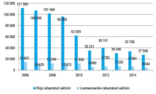 Koduloomade vaktsineerimine aastatel 2006-2015. Allikas: Veterinaar- ja Toiduamet