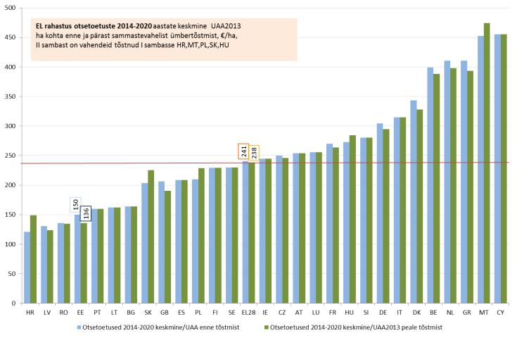 EL rahastus otsetoetuste 2014-2020