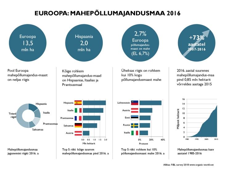EUROOPA-mahepõllumajandusmaa-2016