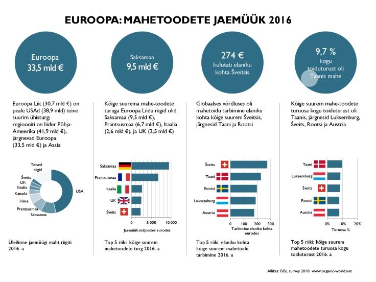 EUROOPA-mahetoodete-jaemüük-2016